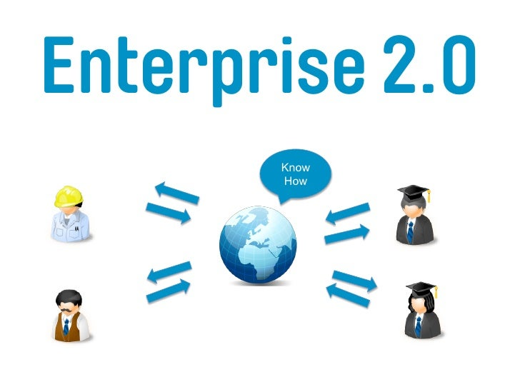 Enterprise 2.0  Know   Know     Know      Know   Know              Know                Know                 Know  How How ...
