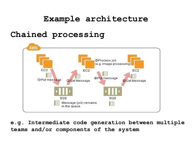 Example architecture Chained processing e.g. Intermediate code generation between multiple teams and/or components of the ...