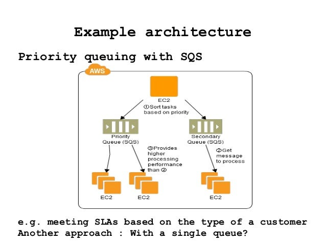 Example architecture Priority queuing with SQS e.g. meeting SLAs based on the type of a customer Another approach : With a...