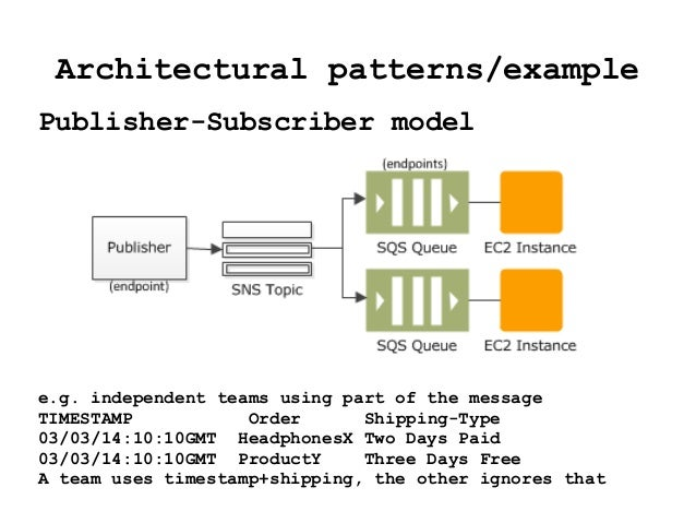 Architectural patterns/example Publisher-Subscriber model e.g. independent teams using part of the message TIMESTAMP Order...
