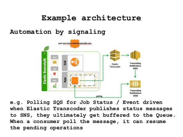 AWS SQS for better architecture