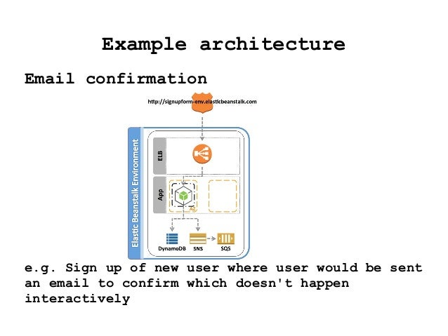 Example architecture Email confirmation e.g. Sign up of new user where user would be sent an email to confirm which doesn'...