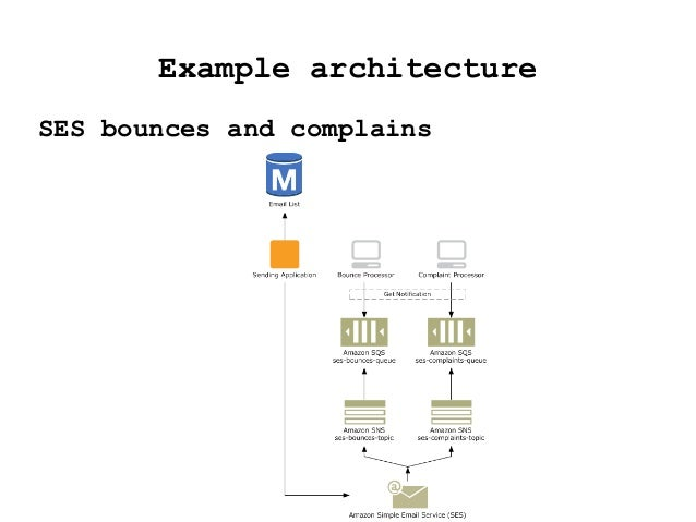 Example architecture SES bounces and complains