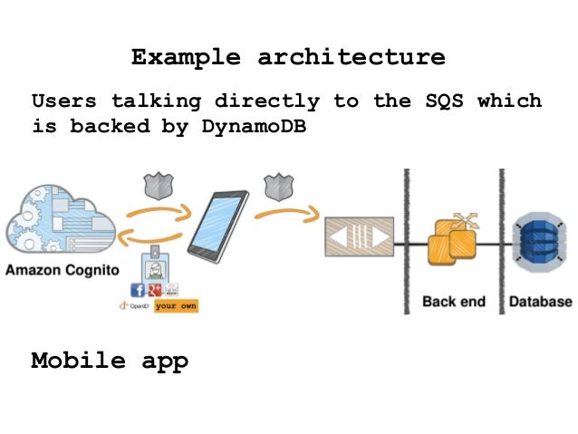 Example architecture Users talking directly to the SQS which is backed by DynamoDB Mobile app