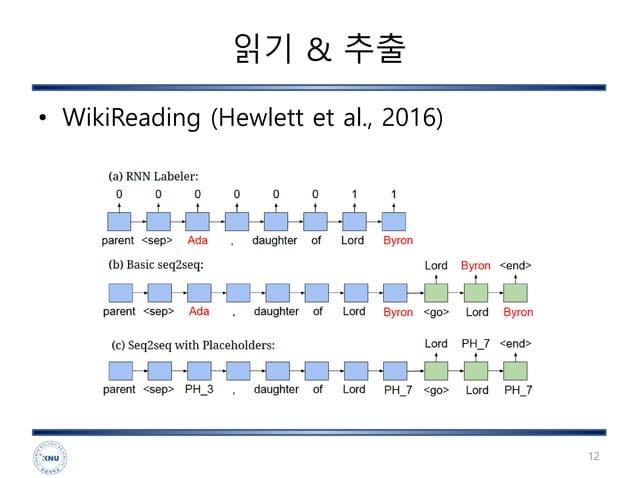 읽기 & 추출 • WikiReading (Hewlett et al., 2016) 12