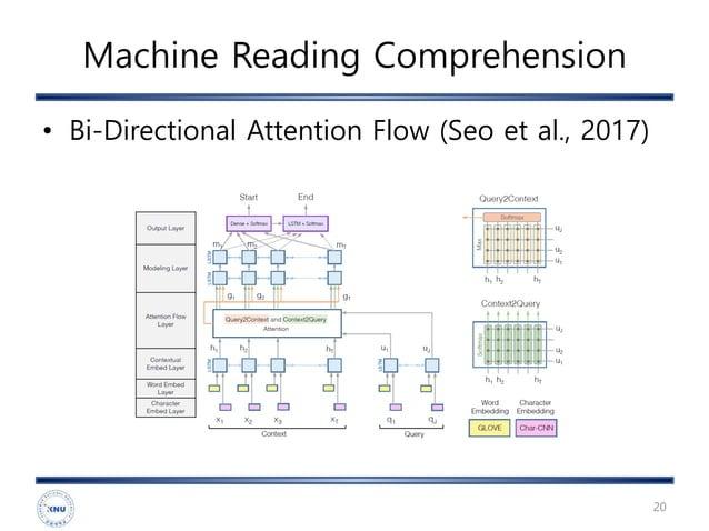 Machine Reading Comprehension • Bi-Directional Attention Flow (Seo et al., 2017) 20