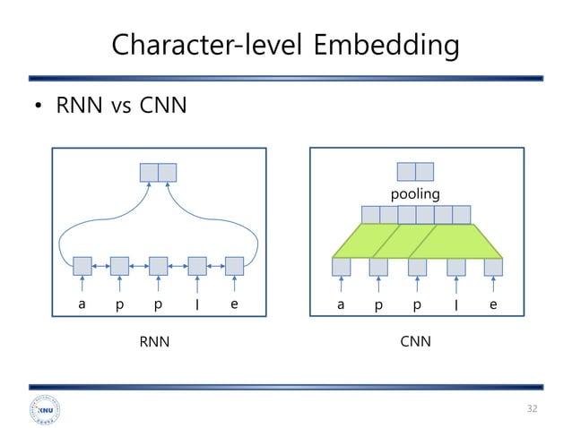 Character-level Embedding • RNN vs CNN 32 a p p l e RNN a p p l e pooling CNN