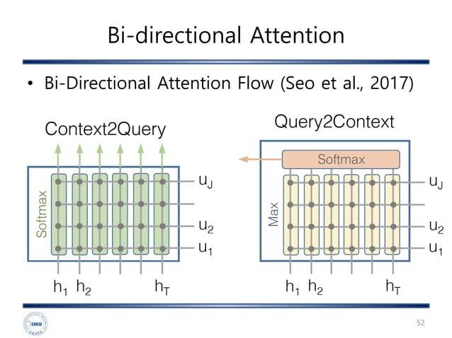 Bi-directional Attention 52 • Bi-Directional Attention Flow (Seo et al., 2017)
