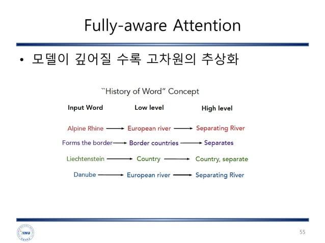 Fully-aware Attention • 모델이 깊어질 수록 고차원의 추상화 55