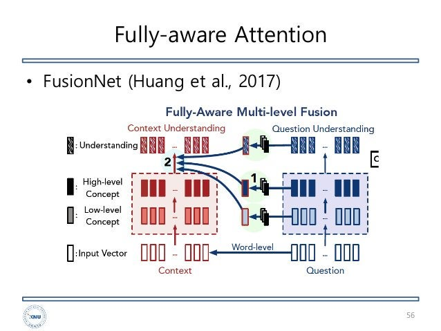 Fully-aware Attention • FusionNet (Huang et al., 2017) 56