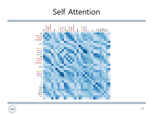 Self Attention 58