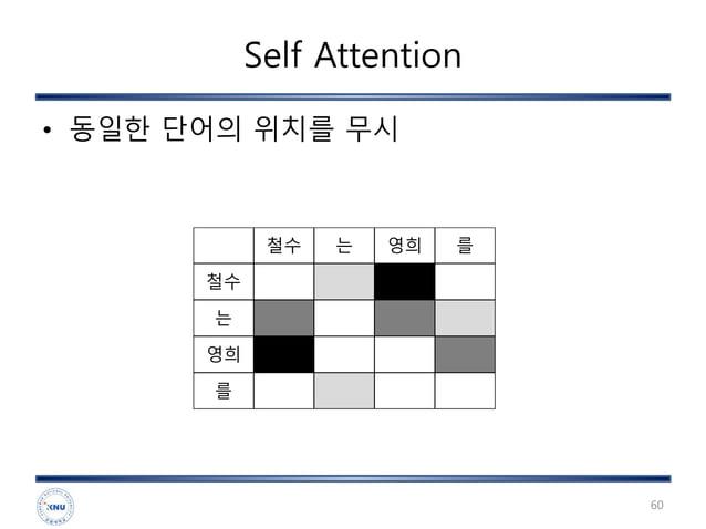Self Attention • 동일한 단어의 위치를 무시 60 철수 는 영희 를 철수 는 영희 를