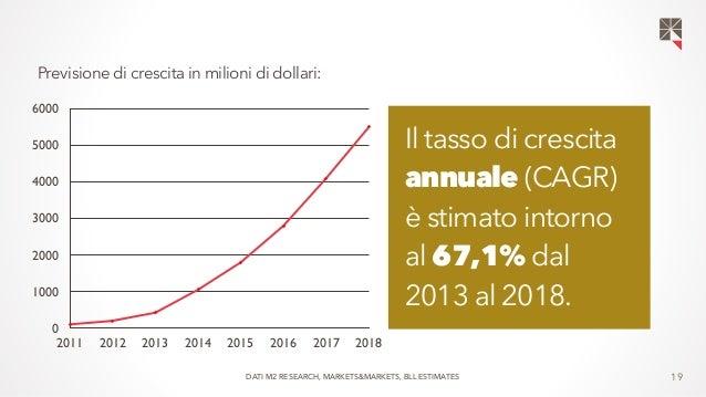 19  Previsione di crescita in milioni di dollari:  6000  5000  4000  3000  2000  1000  0  2011 2012 2013 2014 2015 2016 20...