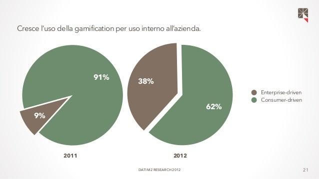 21  62%  Cresce l'uso della gamification per uso interno all'azienda.  38%  Enterprise-driven  Consumer-driven  91%  9%  2...