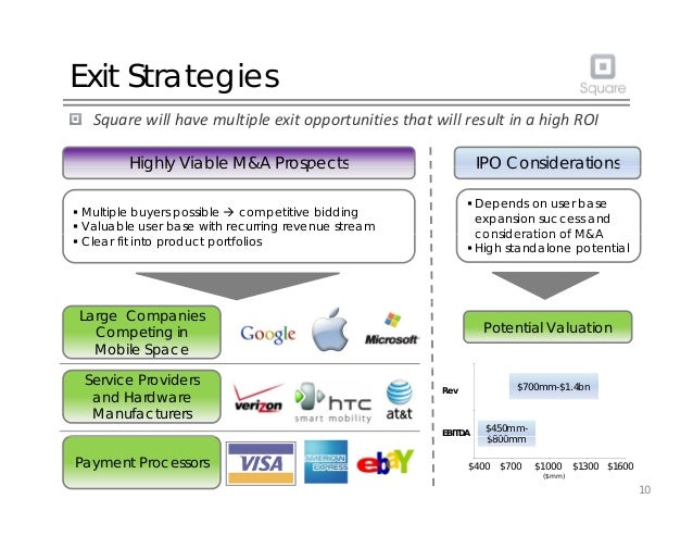Exit Strategies SquarewillhavemultipleexitopportunitiesthatwillresultinahighROI Highly Viable M&A Prospects IP...