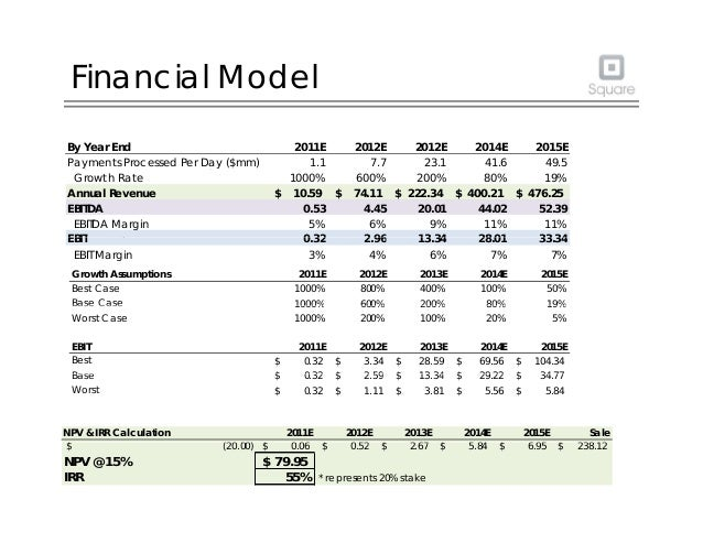 Financial Model By Year End 2011E 2012E 2013E 2014E 2015E Payments Processed Per Day ($mm) 1.1 7.7 23.1 41.58 49.4802 By Y...