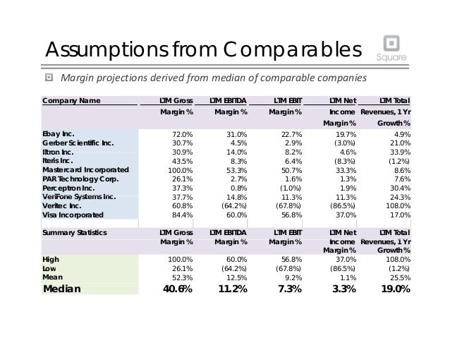 Assumptions from Comparables Marginprojectionsderivedfrommedianofcomparablecompanies Company Name LTM Gross LTM EBI...