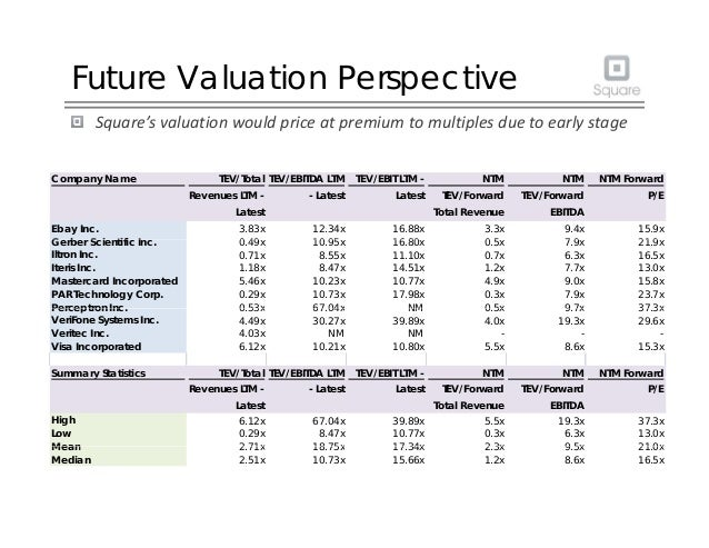Future Valuation Perspective Square'svaluationwouldpriceatpremiumtomultiplesduetoearlystage Company Name TEV/To...