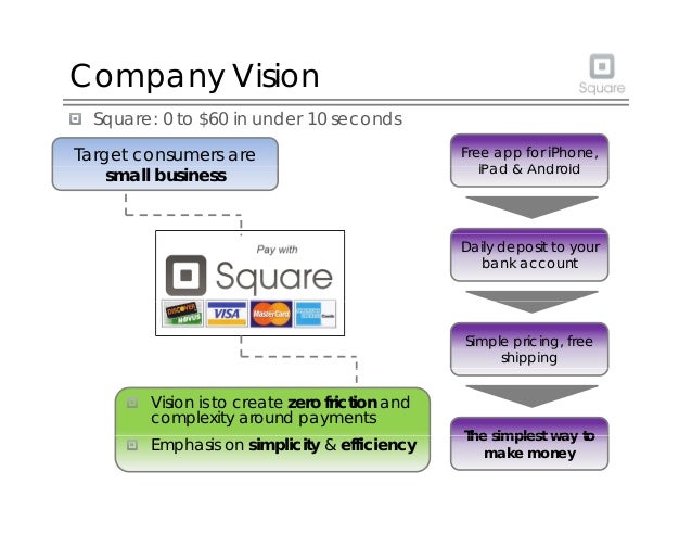 Company Vision Square: 0 to $60 in under 10 seconds Target consumers are Free app for iPhone, iP d & A d idsmall business ...
