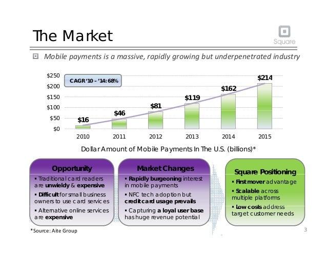 The Market Mobilepaymentsisamassive,rapidlygrowingbutunderpenetratedindustry $214$250 $81 $119 $162 $214 $100 $15...