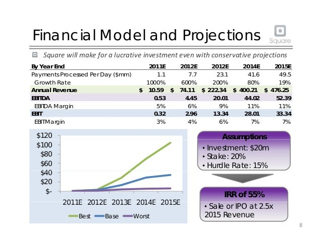 Financial Model and Projections Squarewillmakeforalucrativeinvestmentevenwithconservativeprojections By Year End...