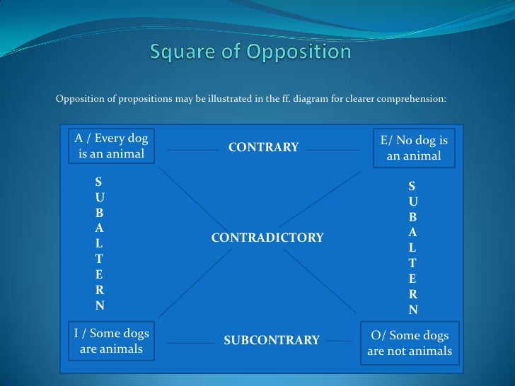 Opposition of propositions may be illustrated in the ff. diagram for clearer comprehension:    A / Every dog    A         ...