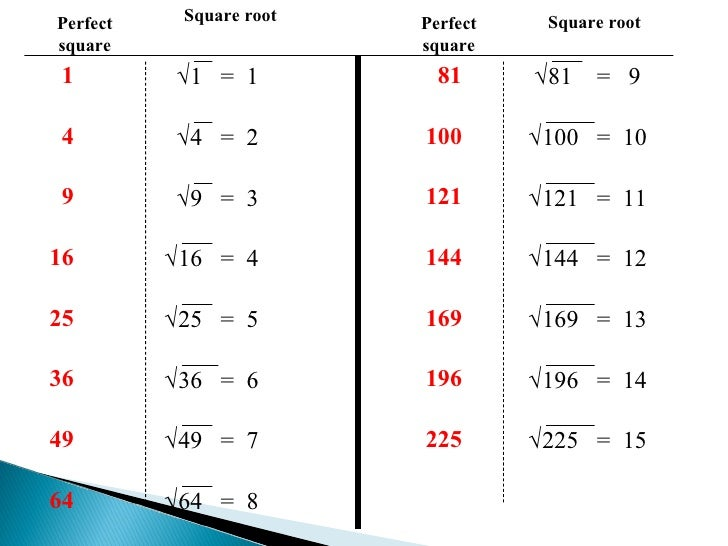 Common Worksheets squares from 1 to 100 : Square Roots And Perfect Squares
