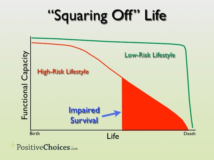 """Squaring Off"" Life                                                         Low-Risk Lifestyle Functional Capacity        ..."