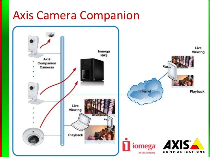 Axis Camera CompanionThe Easiest Way Tonetwork Video Surveillance; 4.