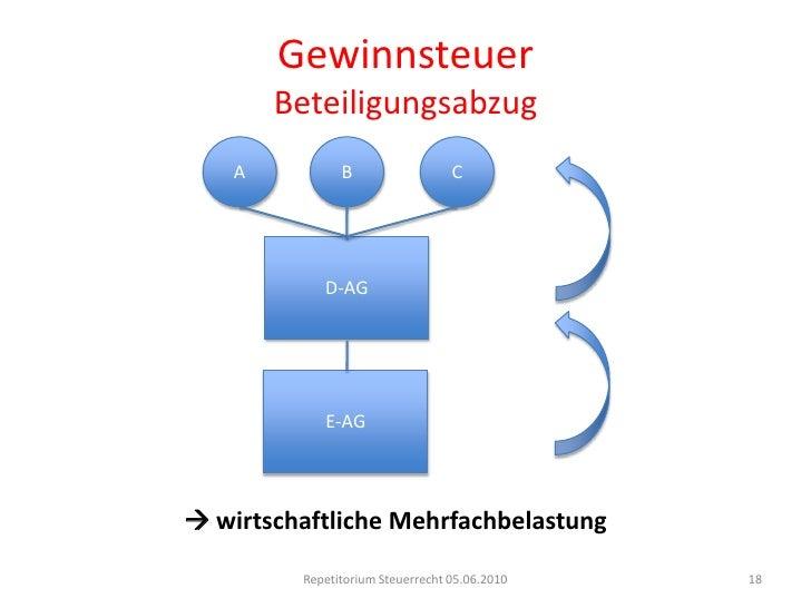 GewinnsteuerUmstrukturierungen<br />Fusion<br />Annexion (DBG 61 I/StHG24 III)<br />Fortbestehen der Steuerpflicht in der ...