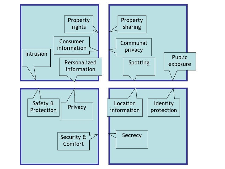 Property rights Communal privacy Safety & Protection Identity protection Privacy Consumer information Intrusion Property s...