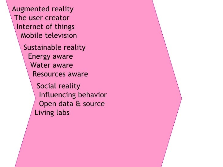 Social reality Influencing behavior Open data & source Living labs Sustainable reality Energy aware Water aware Resources ...