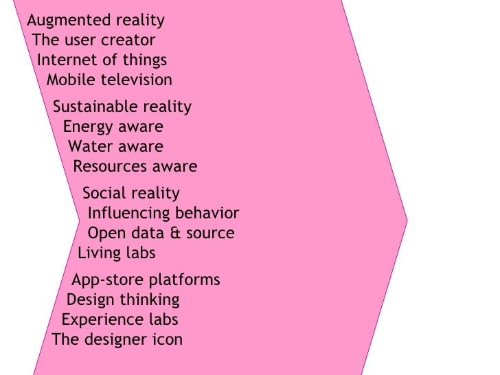 App-store platforms Design thinking Experience labs The designer icon Sustainable reality Energy aware Water aware Resourc...
