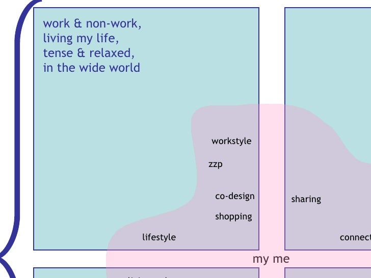work & non-work,  living my life, tense & relaxed,  in the wide world my me workstyle lifestyle living style co-design zzp...