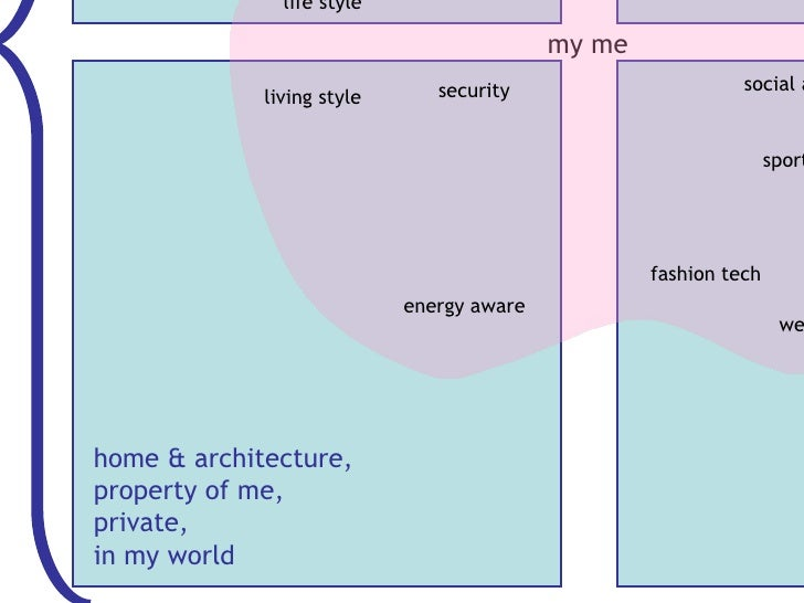 my me home & architecture, property of me, private, in my world living style life style security energy aware well being s...