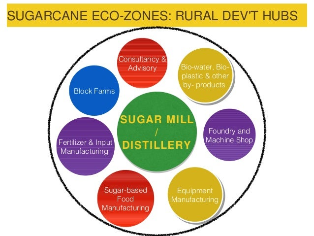 philippine sugar industry This, together with new technology in sugar milling and the provision of adequate  financing, created what is now known as the philippine sugar industry.
