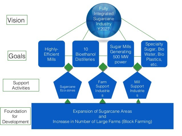 philippine sugar industry The sugar cane industry in the philippines sits at its crossroad facing a severe tariff reduction by end year 2015 and more global competition.