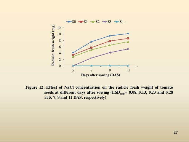germination of seeds research on salinity Why does salt affect the germination of mung bean seeds 06-03 why does salt affect the germination of mung susceptible to salinity in soil and in.
