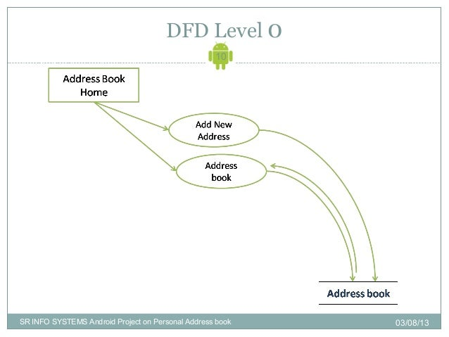 dfd level 1 11sr info systems android project on personal address book 030813