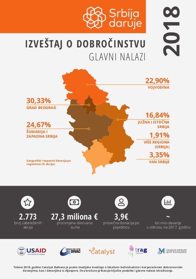 1Tokom 2018. godine Catalyst Balkans je pratio medijske izveštaje o lokalnim individualnim i korporativnim dobrotvornim da...