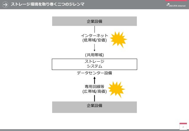 メトロファイバーを用いた広帯域ストレージネットワークの考察 Slide 2