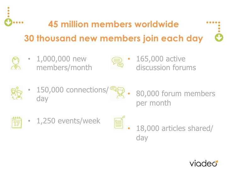 45 million members worldwide30 thousand new members join each day• 1,000,000 new          • 165,000 active   members/mon...