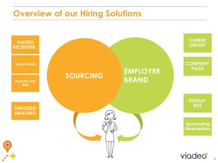 Overview of our Hiring Solutions VIADEO                                CAREERRECRUITER :                            GROUP ...