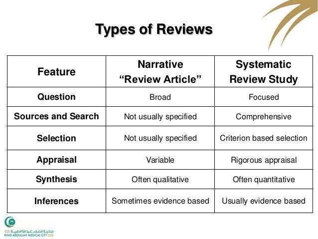 systematic literature review abstract Guide to conducting a systematic or evidence-based literature review need some help to get started with your systematic or evidence-based literature review.