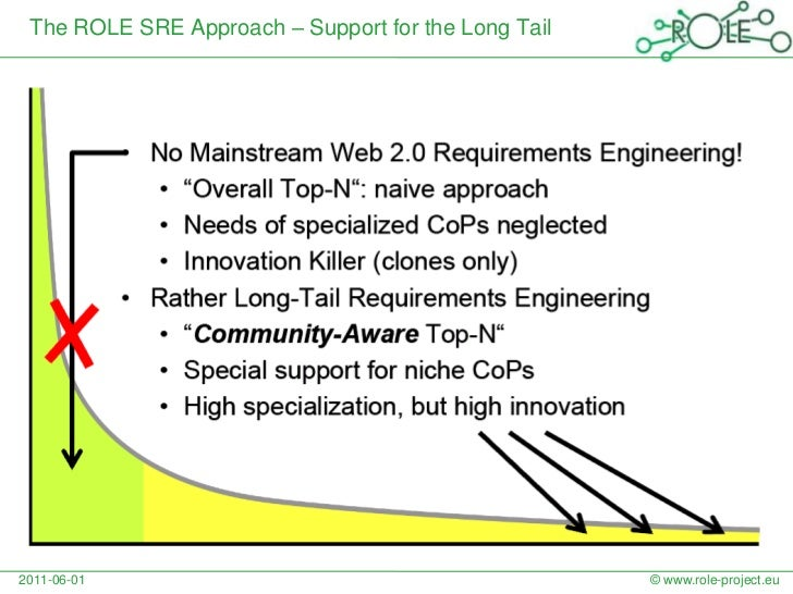 The ROLE SRE Approach – Support forthe Long Tail<br />© www.role-project.eu<br />2011-06-01<br />
