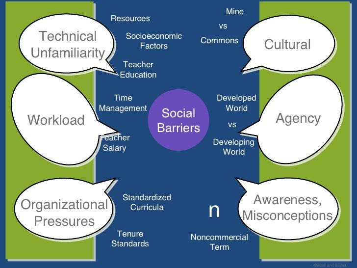 Text Social Barriers Standardized Curricula Tenure Standards n Developed World Developing World Mine vs Commons vs Noncomm...