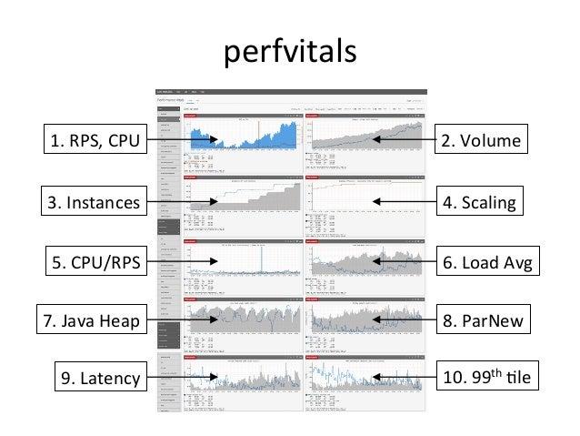 4.  Cloud  ApplicaQon  Performance   Dashboard      A  generic  example