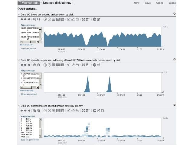 Linux  Disk  Checklist   1. iostat –xnz 1 2. vmstat 1 3. df -h 4. ext4slower 10 5. bioslower 10 6. ext4dist 1 ...