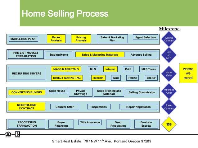 Smart Real Estate Listing Slides