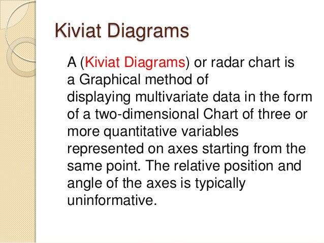 Kiviat diagrams goal structuring notation kiviat ccuart Choice Image
